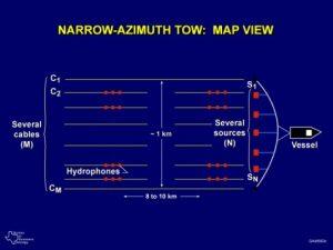 narrow azimuth tow 4 Seis Tech